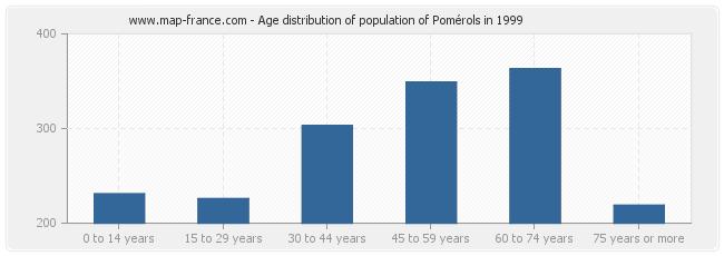 Age distribution of population of Pomérols in 1999