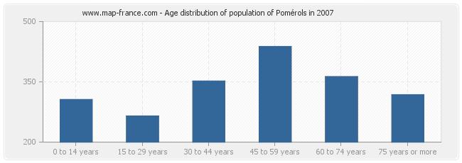 Age distribution of population of Pomérols in 2007
