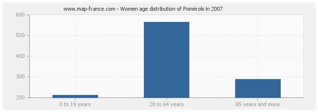 Women age distribution of Pomérols in 2007