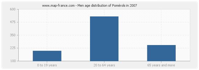 Men age distribution of Pomérols in 2007