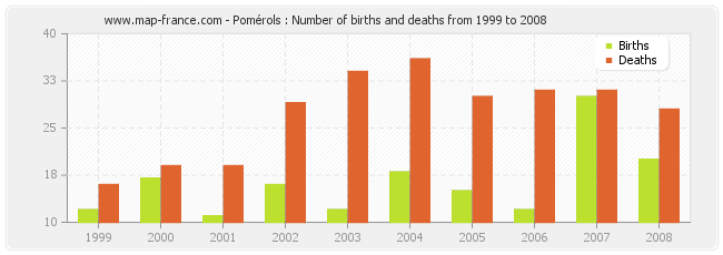 Pomérols : Number of births and deaths from 1999 to 2008