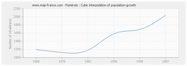 Pomérols : Cubic interpolation of population growth