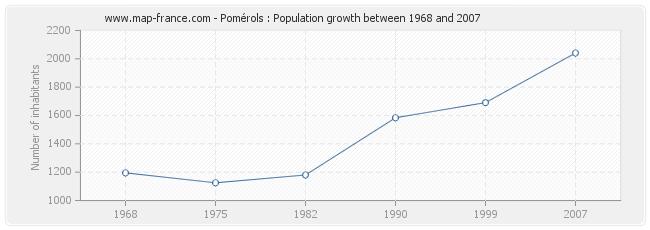 Population Pomérols