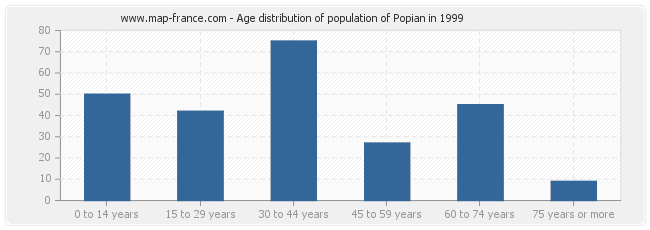 Age distribution of population of Popian in 1999