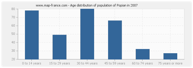Age distribution of population of Popian in 2007