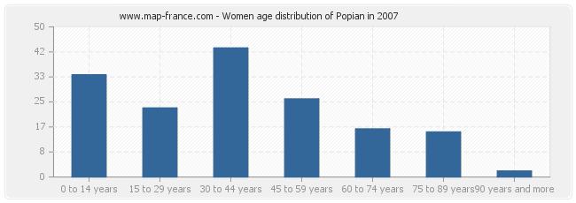 Women age distribution of Popian in 2007