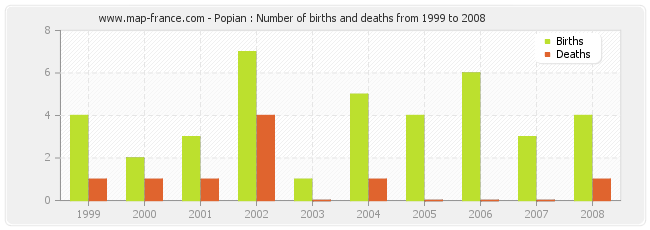 Popian : Number of births and deaths from 1999 to 2008
