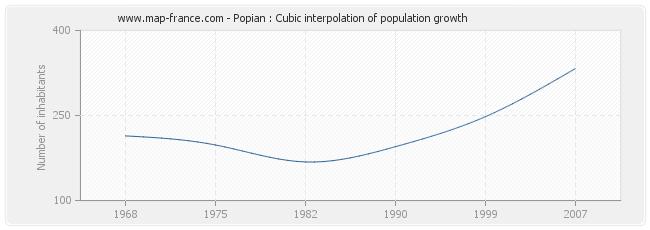 Popian : Cubic interpolation of population growth