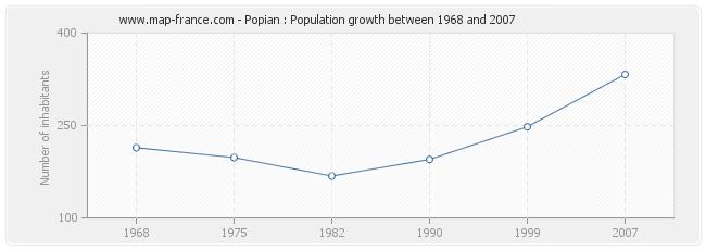 Population Popian