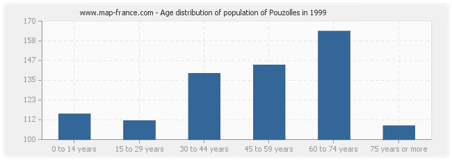 Age distribution of population of Pouzolles in 1999
