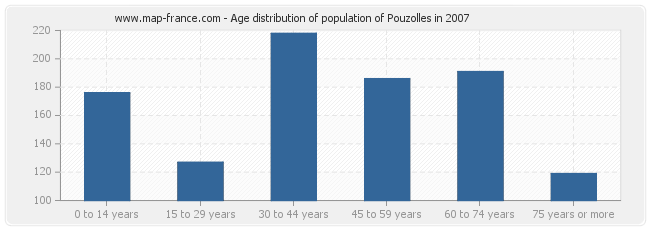 Age distribution of population of Pouzolles in 2007