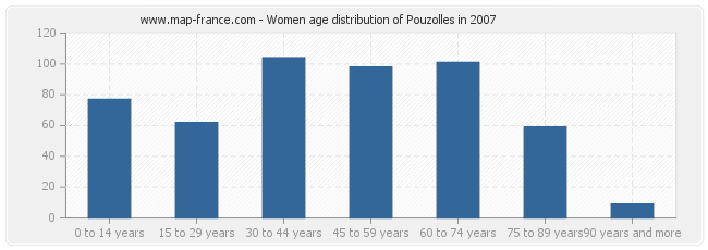 Women age distribution of Pouzolles in 2007