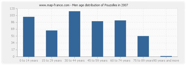 Men age distribution of Pouzolles in 2007