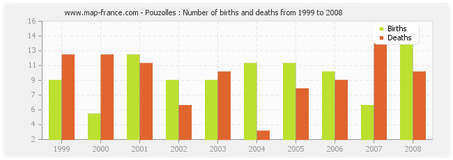 Pouzolles : Number of births and deaths from 1999 to 2008