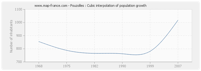 Pouzolles : Cubic interpolation of population growth