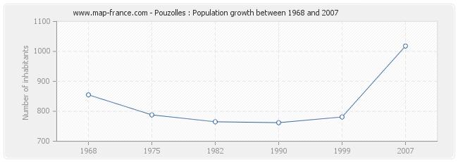 Population Pouzolles