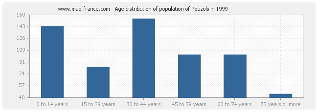 Age distribution of population of Pouzols in 1999