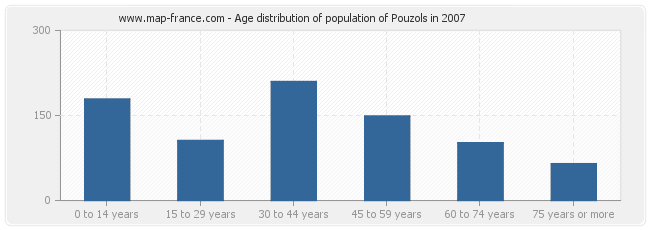 Age distribution of population of Pouzols in 2007