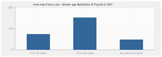 Women age distribution of Pouzols in 2007