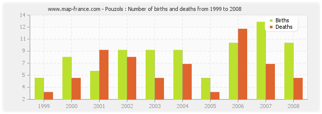 Pouzols : Number of births and deaths from 1999 to 2008