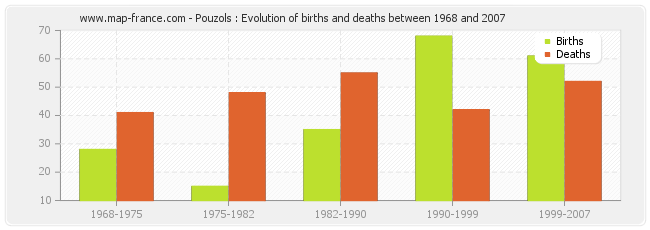 Pouzols : Evolution of births and deaths between 1968 and 2007
