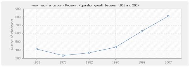 Population Pouzols