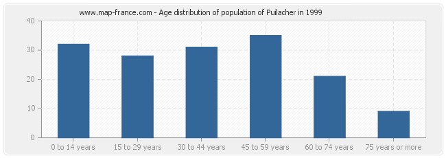 Age distribution of population of Puilacher in 1999