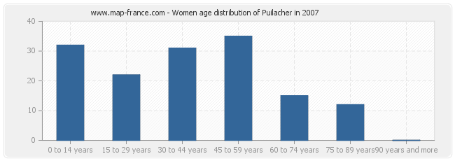 Women age distribution of Puilacher in 2007