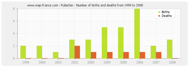 Puilacher : Number of births and deaths from 1999 to 2008