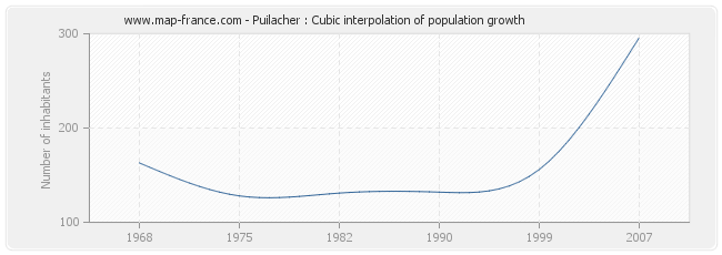 Puilacher : Cubic interpolation of population growth