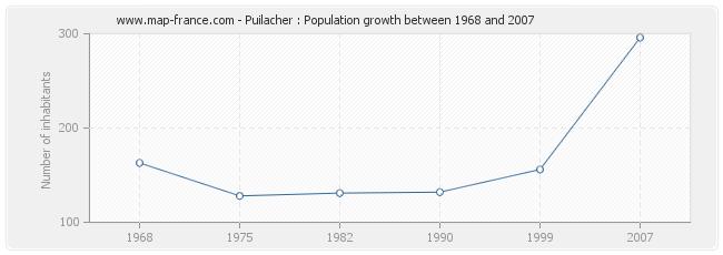 Population Puilacher