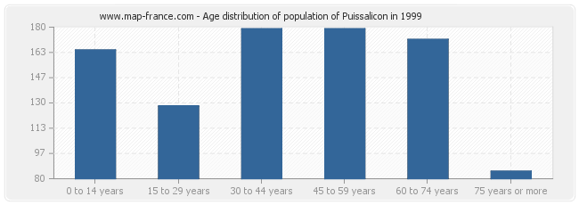 Age distribution of population of Puissalicon in 1999