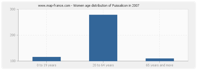 Women age distribution of Puissalicon in 2007