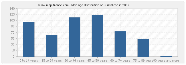 Men age distribution of Puissalicon in 2007