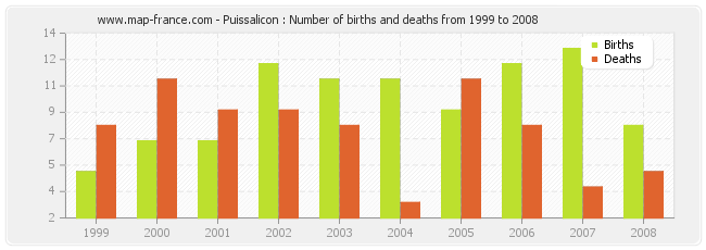 Puissalicon : Number of births and deaths from 1999 to 2008