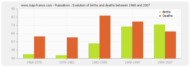 Puissalicon : Evolution of births and deaths between 1968 and 2007