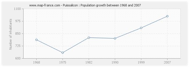 Population Puissalicon