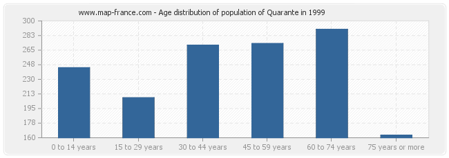 Age distribution of population of Quarante in 1999