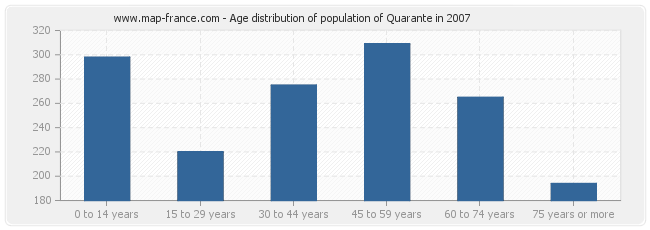 Age distribution of population of Quarante in 2007