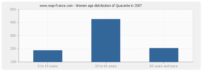 Women age distribution of Quarante in 2007