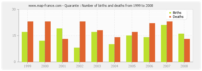 Quarante : Number of births and deaths from 1999 to 2008