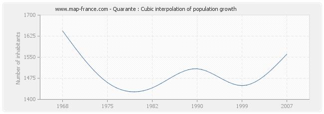 Quarante : Cubic interpolation of population growth