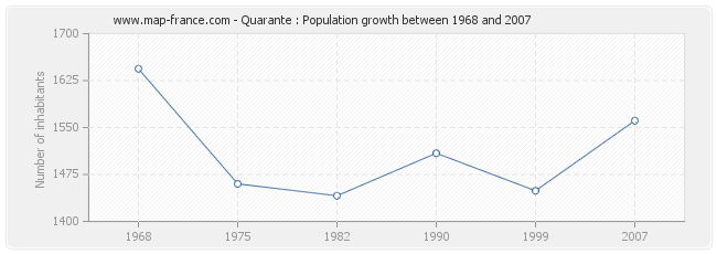 Population Quarante