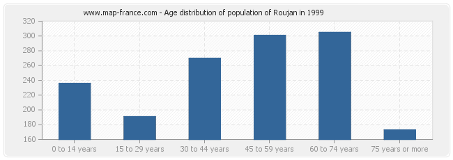 Age distribution of population of Roujan in 1999