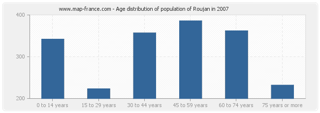 Age distribution of population of Roujan in 2007