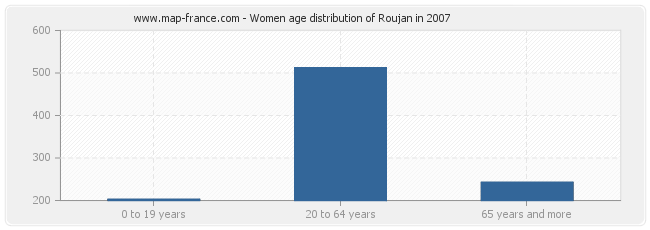 Women age distribution of Roujan in 2007