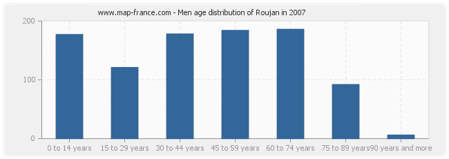 Men age distribution of Roujan in 2007