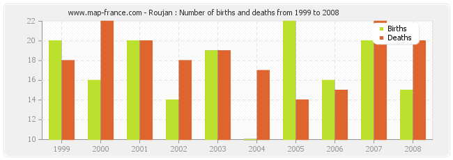 Roujan : Number of births and deaths from 1999 to 2008