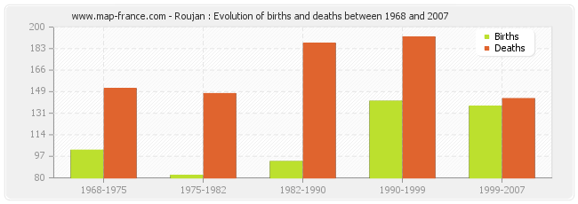 Roujan : Evolution of births and deaths between 1968 and 2007