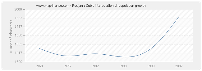 Roujan : Cubic interpolation of population growth